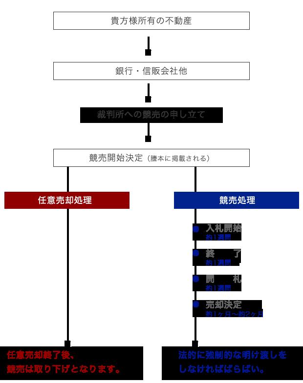 フローチャートイメージ