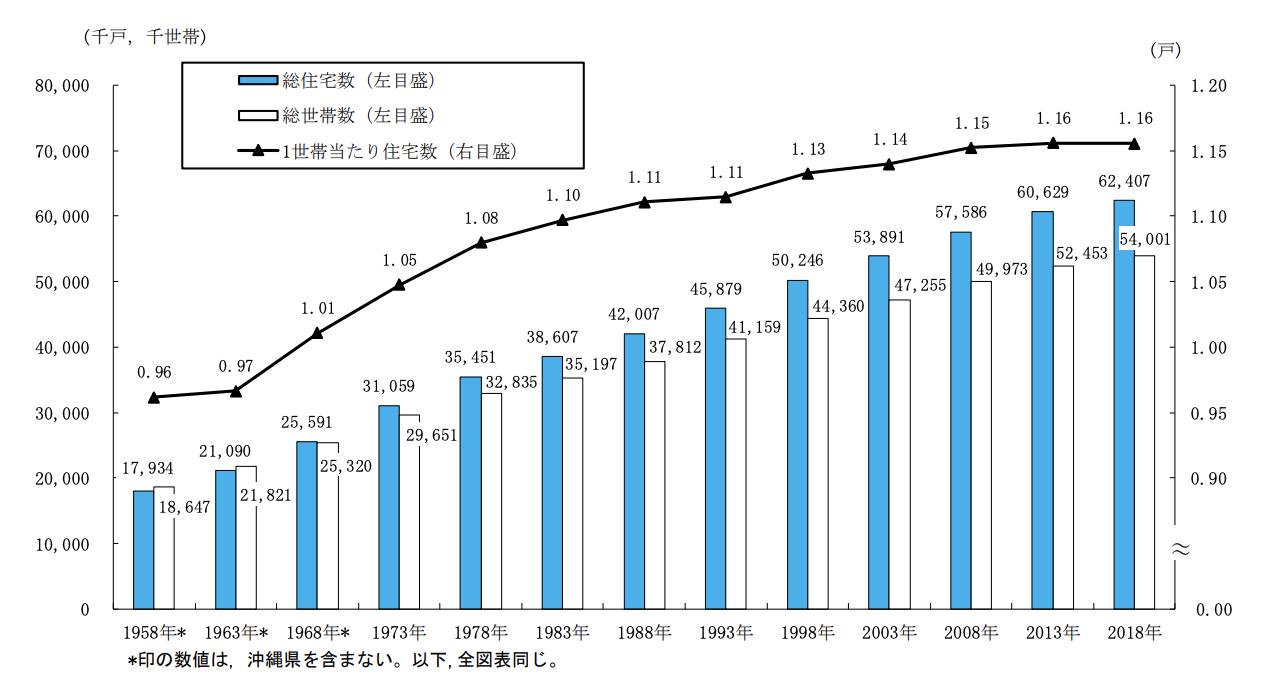 総務省統計局・住宅数の推移グラフ