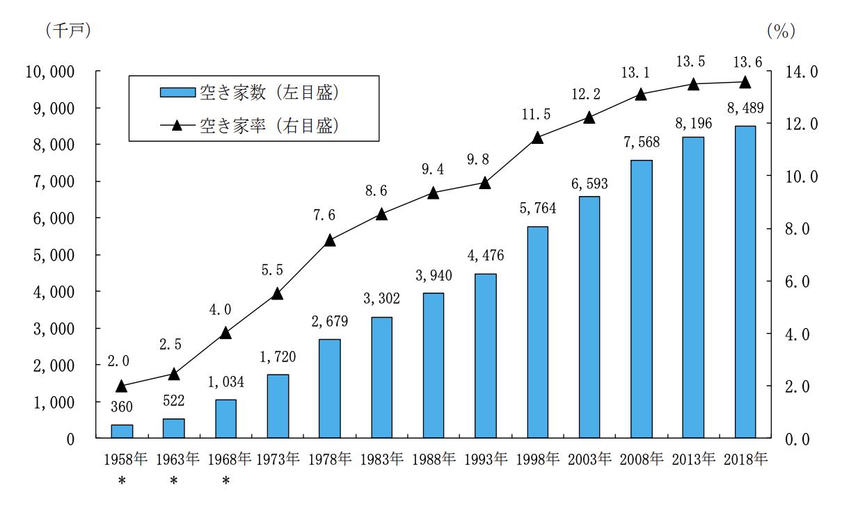 総務省統計局・空き家件数の推移グラフ